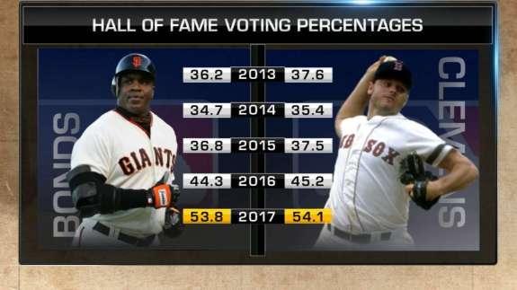 MLB HOF Voting of the last 5 years