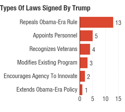 types-of-laws-signed-by-trump_chartbuilder_custom-6863f8645b86a7cae13ce9ab1b1045c0572c2124-s400-c85.png